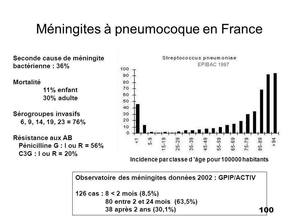 100 Méningites à pneumocoque en France Incidence par classe d âge pour 100000 habitants EPIBAC 1997 Seconde cause de méningite bactérienne : 36% Morta