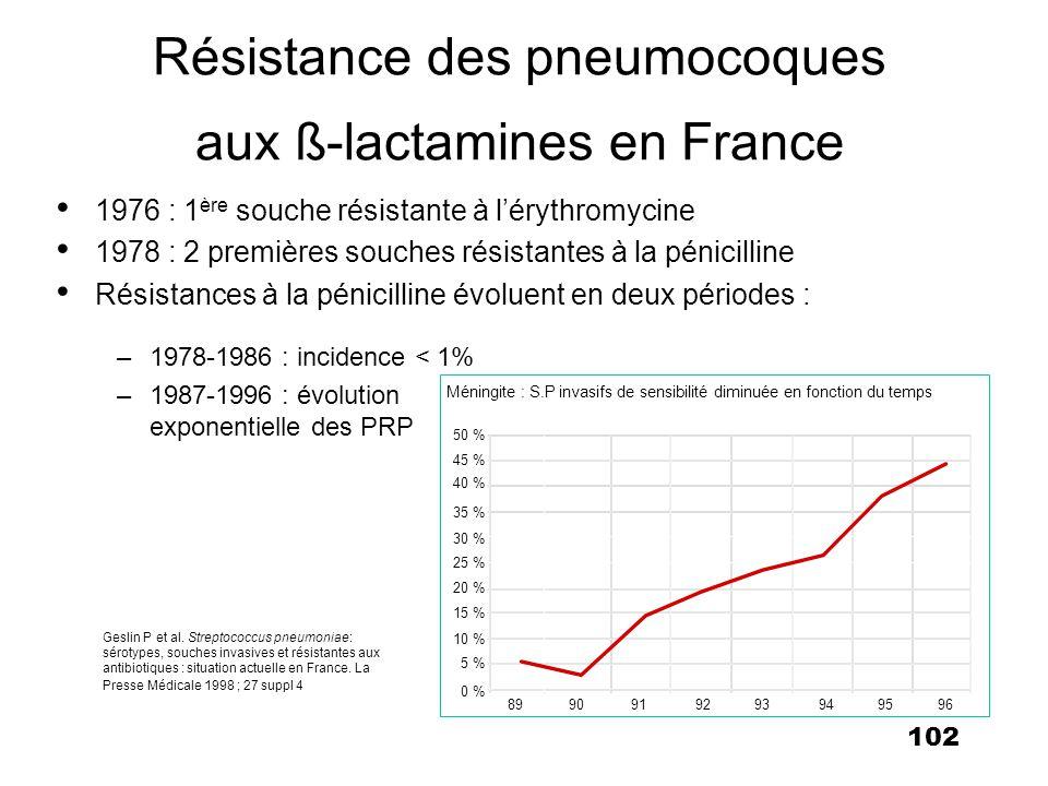 102 Résistance des pneumocoques aux ß-lactamines en France 1976 : 1 ère souche résistante à lérythromycine 1978 : 2 premières souches résistantes à la