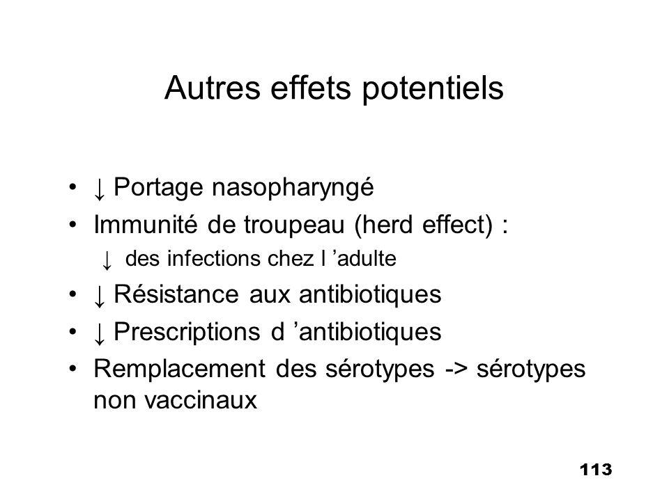 113 Autres effets potentiels Portage nasopharyngé Immunité de troupeau (herd effect) : des infections chez l adulte Résistance aux antibiotiques Presc