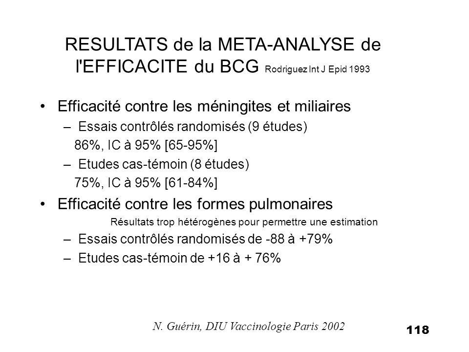 118 RESULTATS de la META-ANALYSE de l'EFFICACITE du BCG Rodriguez Int J Epid 1993 Efficacité contre les méningites et miliaires –Essais contrôlés rand