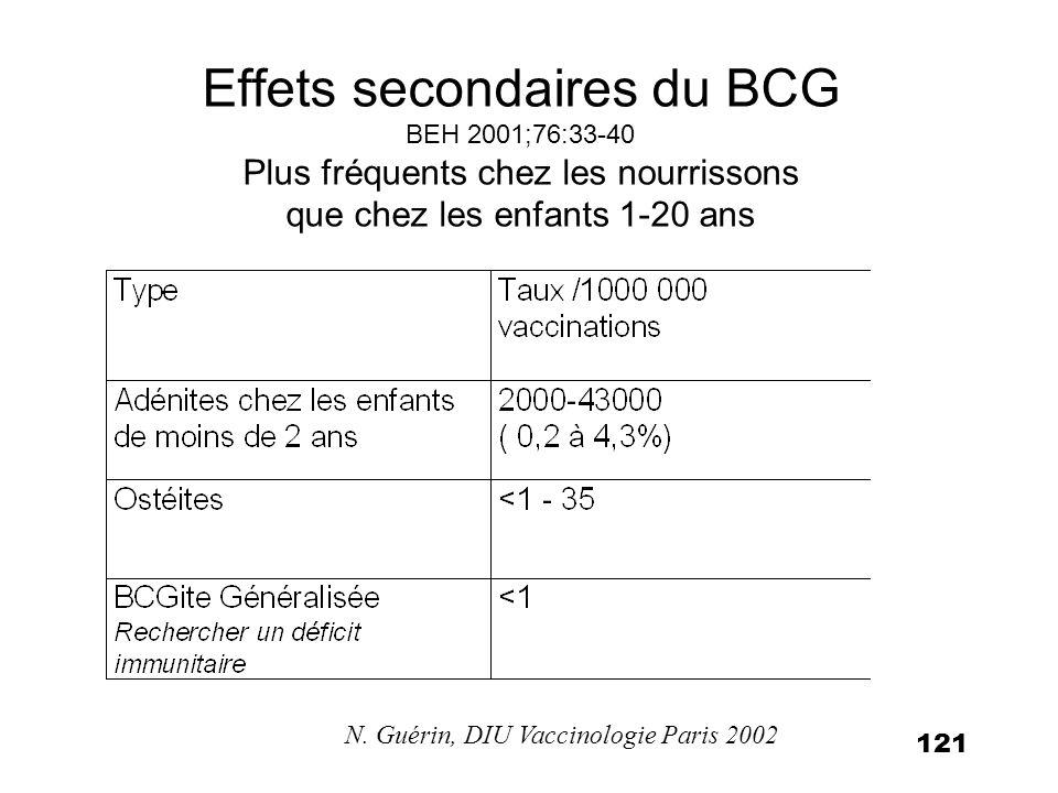 121 Effets secondaires du BCG BEH 2001;76:33-40 Plus fréquents chez les nourrissons que chez les enfants 1-20 ans N. Guérin, DIU Vaccinologie Paris 20