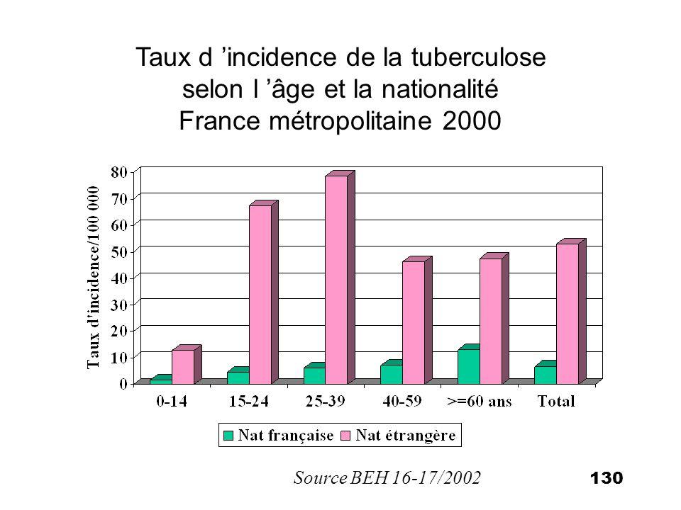 130 Taux d incidence de la tuberculose selon l âge et la nationalité France métropolitaine 2000 Source BEH 16-17/2002