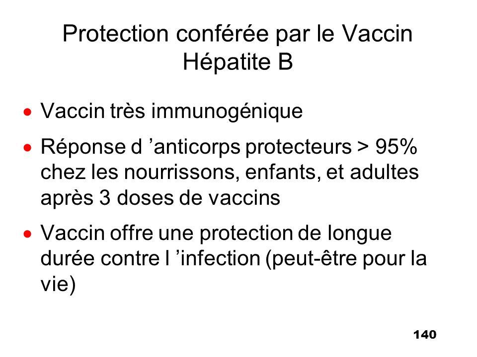 140 Protection conférée par le Vaccin Hépatite B Vaccin très immunogénique Réponse d anticorps protecteurs > 95% chez les nourrissons, enfants, et adu