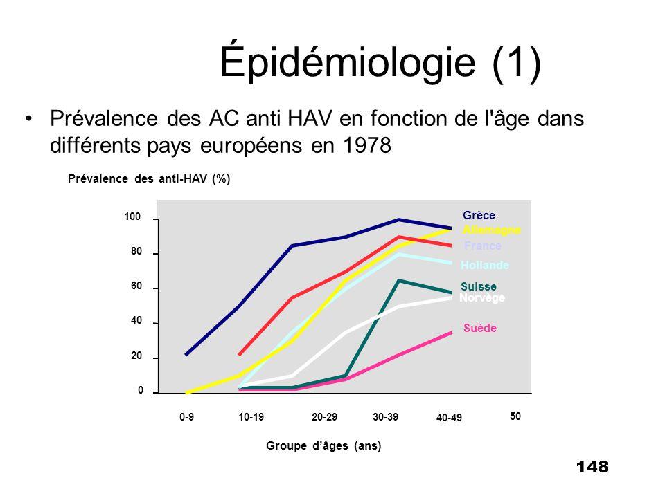 148 Épidémiologie (1) Prévalence des AC anti HAV en fonction de l'âge dans différents pays européens en 1978 0 20 40 60 80 100 0-910-1920-2930-39 40-4