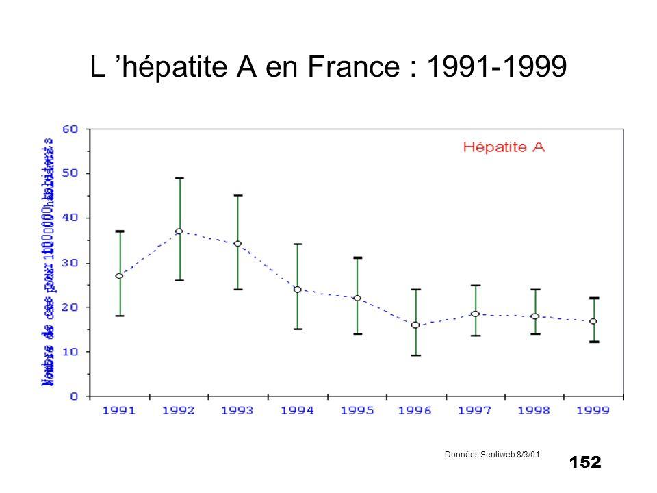 152 L hépatite A en France : 1991-1999 Données Sentiweb 8/3/01