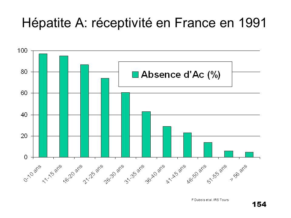 154 Hépatite A: réceptivité en France en 1991 F Dubois et al. IRS Tours