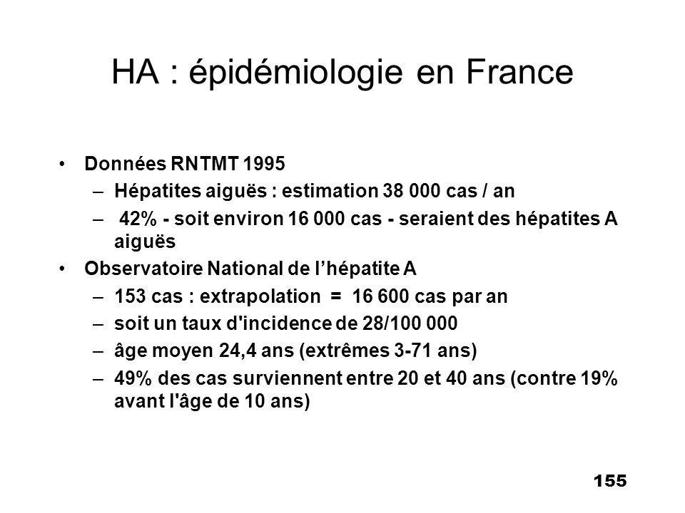 155 HA : épidémiologie en France Données RNTMT 1995 –Hépatites aiguës : estimation 38 000 cas / an – 42% - soit environ 16 000 cas - seraient des hépa