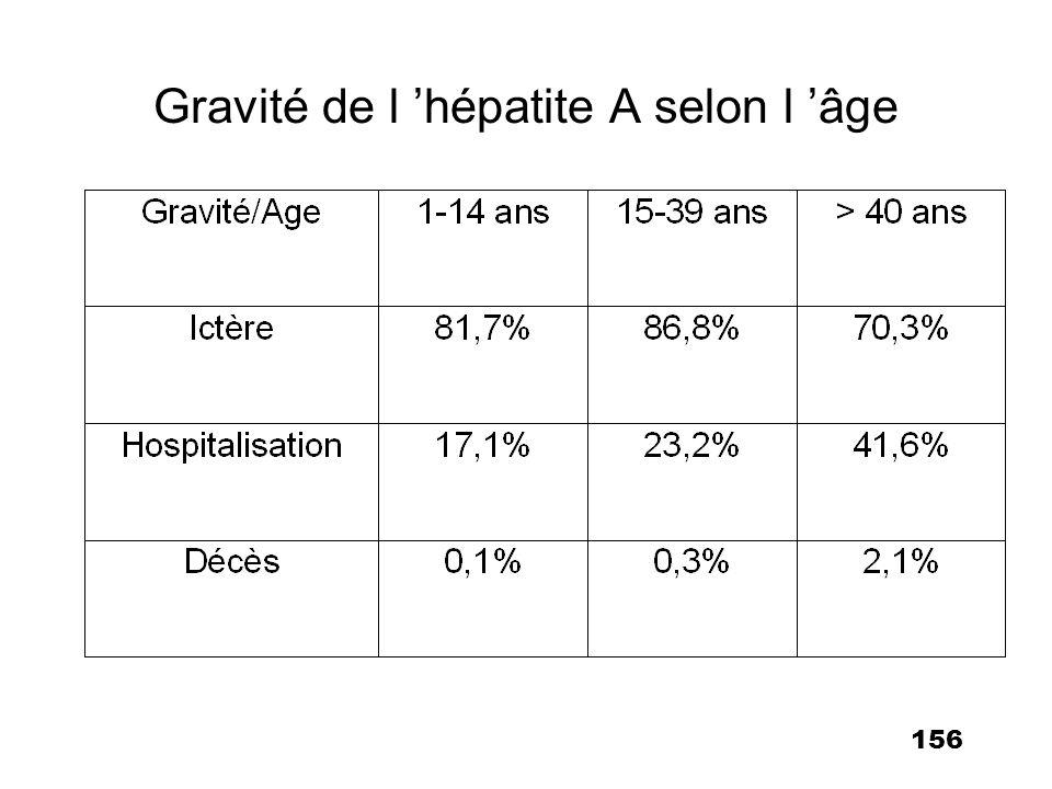 156 Gravité de l hépatite A selon l âge