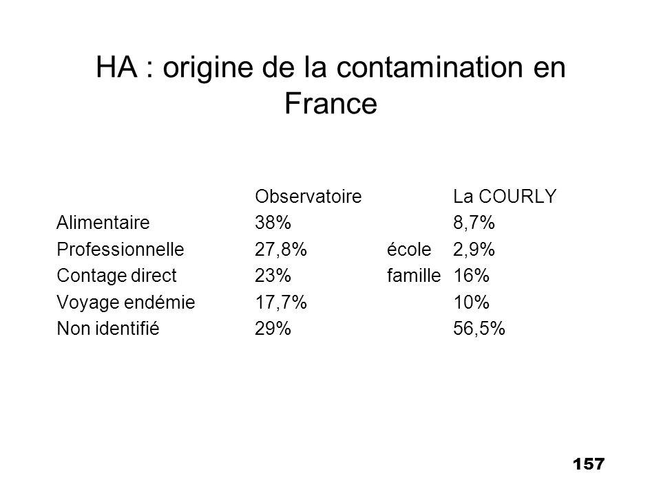 157 HA : origine de la contamination en France ObservatoireLa COURLY Alimentaire38%8,7% Professionnelle27,8%école2,9% Contage direct23%famille16% Voya