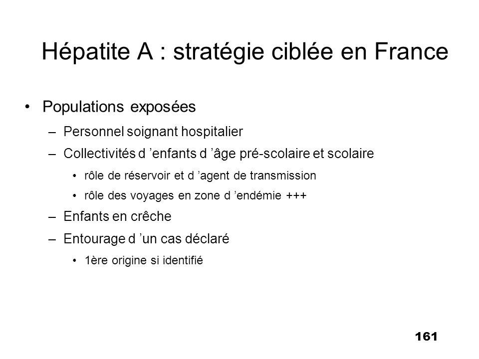 161 Hépatite A : stratégie ciblée en France Populations exposées –Personnel soignant hospitalier –Collectivités d enfants d âge pré-scolaire et scolai