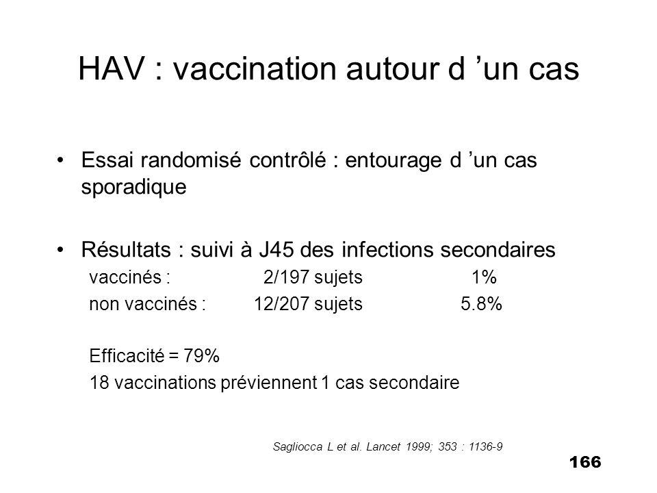 166 HAV : vaccination autour d un cas Essai randomisé contrôlé : entourage d un cas sporadique Résultats : suivi à J45 des infections secondaires vacc