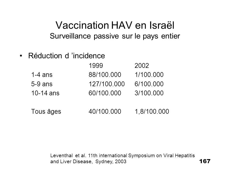 167 Réduction d incidence 19992002 1-4 ans88/100.0001/100.000 5-9 ans127/100.0006/100.000 10-14 ans60/100.0003/100.000 Tous âges40/100.0001,8/100.000