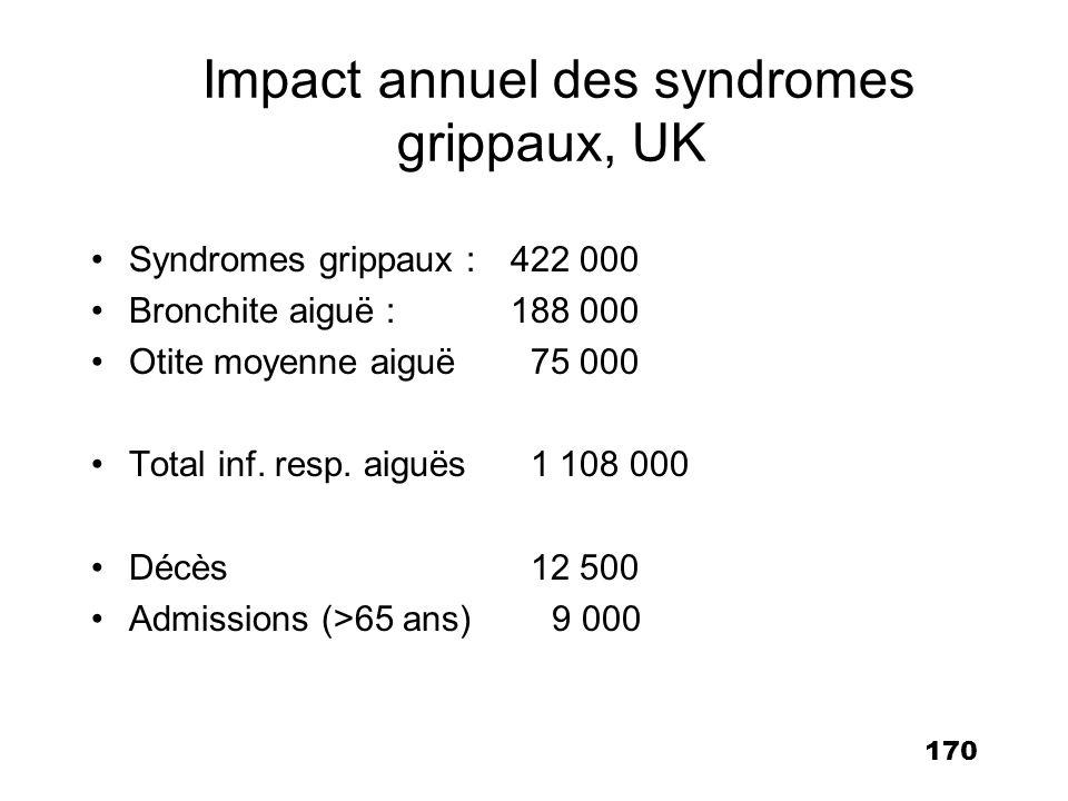 170 Impact annuel des syndromes grippaux, UK Syndromes grippaux : 422 000 Bronchite aiguë :188 000 Otite moyenne aiguë 75 000 Total inf. resp. aiguës