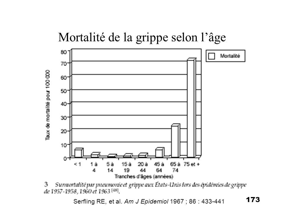 173 Mortalité de la grippe selon lâge Serfling RE, et al. Am J Epidemiol 1967 ; 86 : 433-441