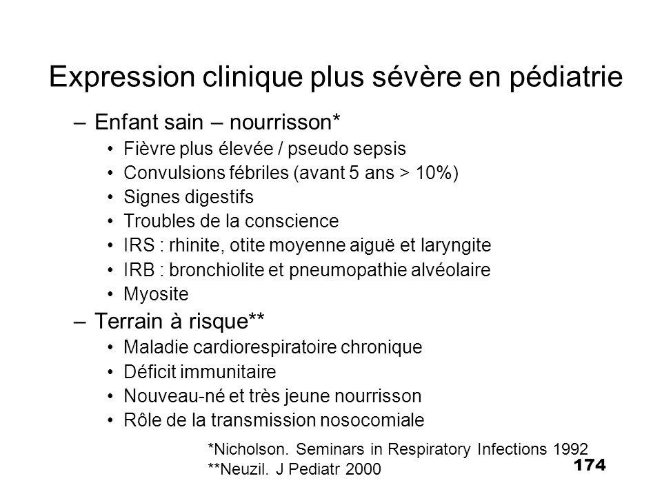 174 Expression clinique plus sévère en pédiatrie *Nicholson. Seminars in Respiratory Infections 1992 **Neuzil. J Pediatr 2000 –Enfant sain – nourrisso
