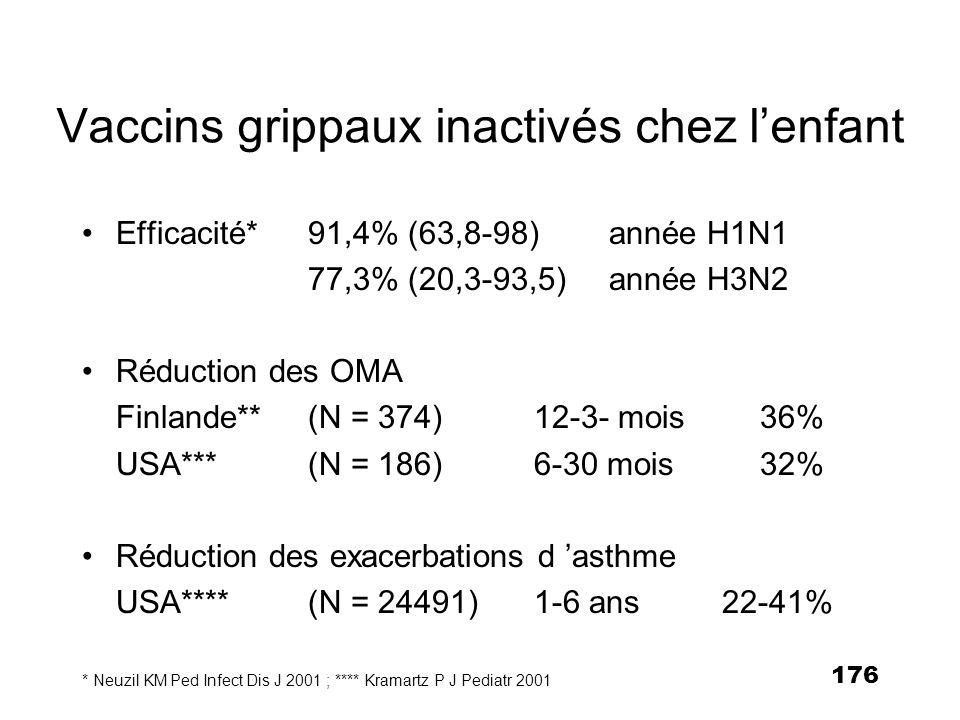 176 Vaccins grippaux inactivés chez lenfant Efficacité*91,4% (63,8-98)année H1N1 77,3% (20,3-93,5)année H3N2 Réduction des OMA Finlande** (N = 374)12-