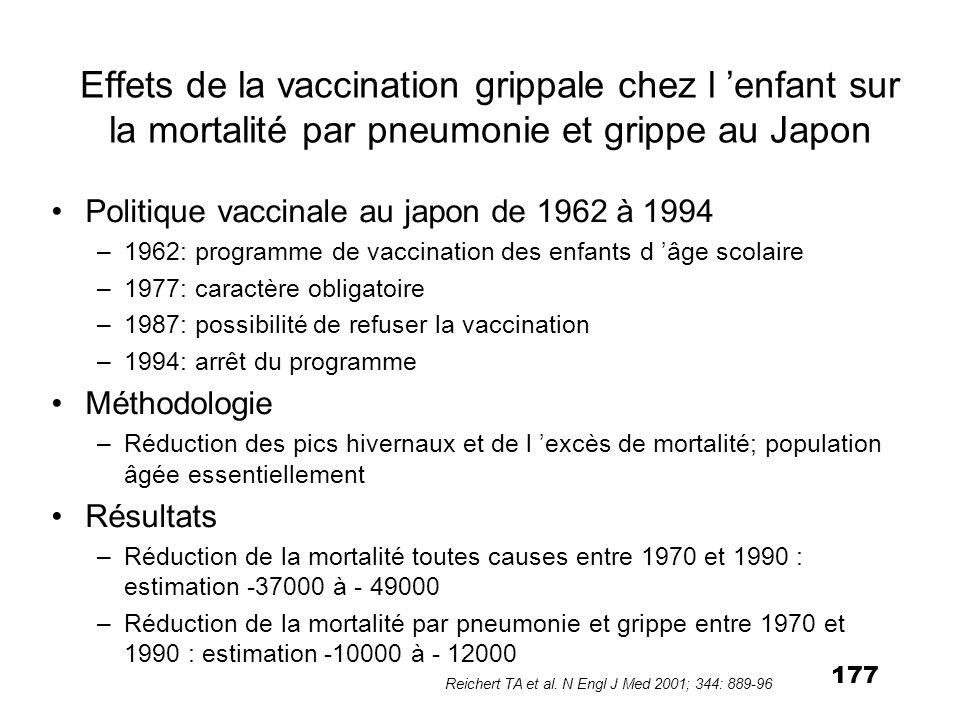 177 Effets de la vaccination grippale chez l enfant sur la mortalité par pneumonie et grippe au Japon Politique vaccinale au japon de 1962 à 1994 –196