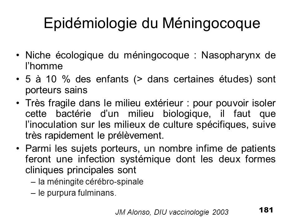 181 Epidémiologie du Méningocoque Niche écologique du méningocoque : Nasopharynx de lhomme 5 à 10 % des enfants (> dans certaines études) sont porteur