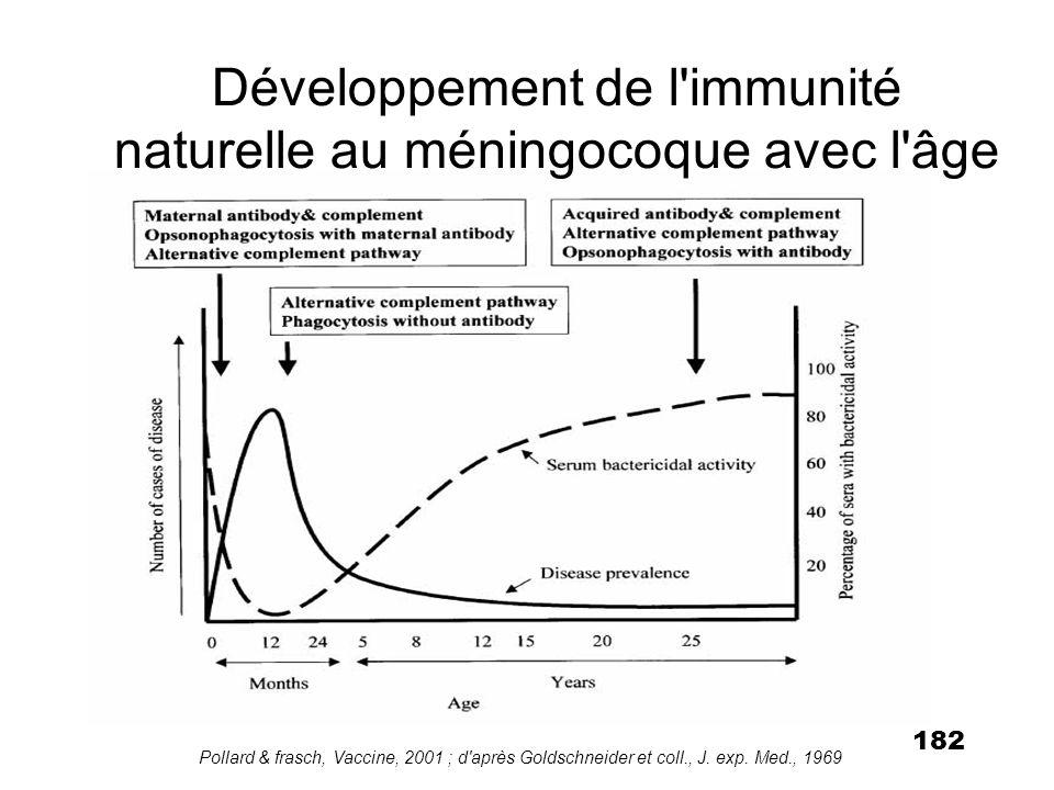 182 Développement de l'immunité naturelle au méningocoque avec l'âge Pollard & frasch, Vaccine, 2001 ; d'après Goldschneider et coll., J. exp. Med., 1
