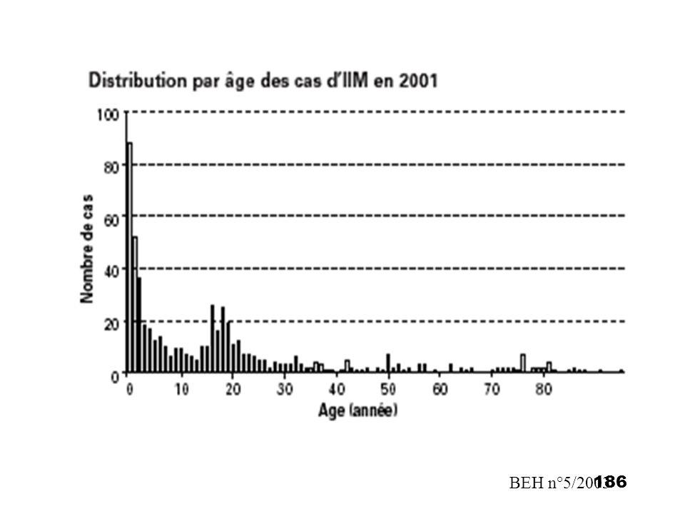 186BEH n°5/2003
