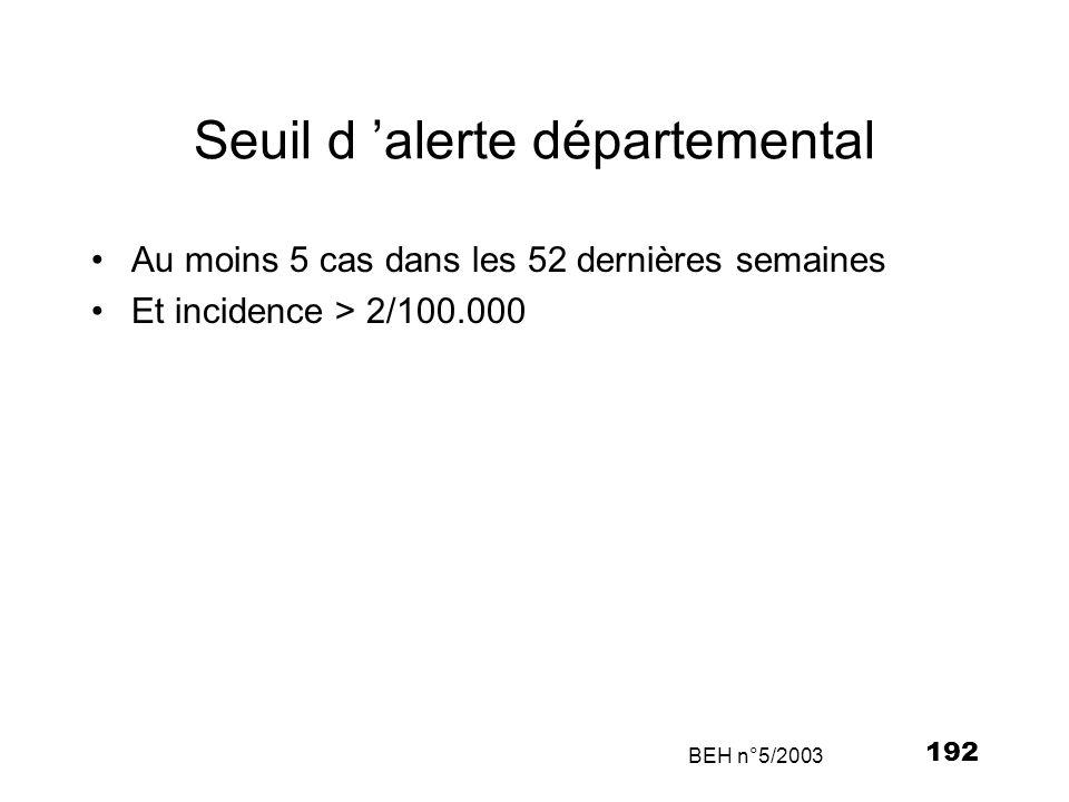 192 Seuil d alerte départemental Au moins 5 cas dans les 52 dernières semaines Et incidence > 2/100.000 BEH n°5/2003