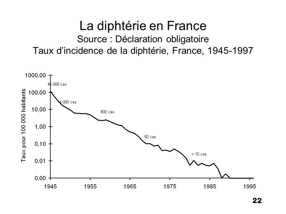22 La diphtérie en France Source : Déclaration obligatoire Taux dincidence de la diphtérie, France, 1945-1997
