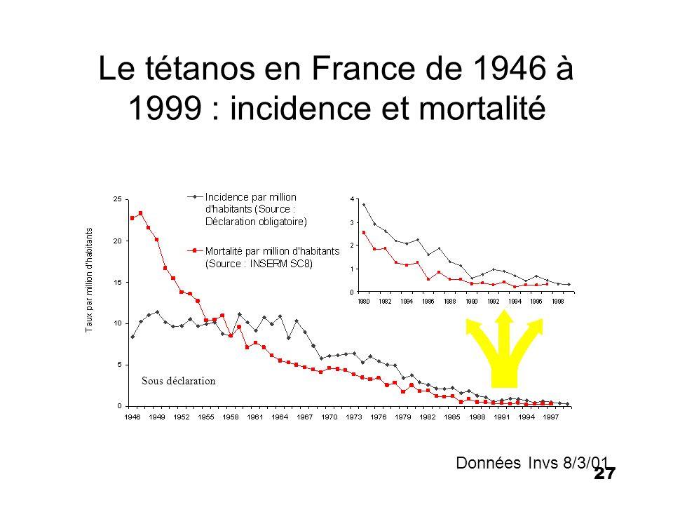 27 Le tétanos en France de 1946 à 1999 : incidence et mortalité Données Invs 8/3/01 Sous déclaration