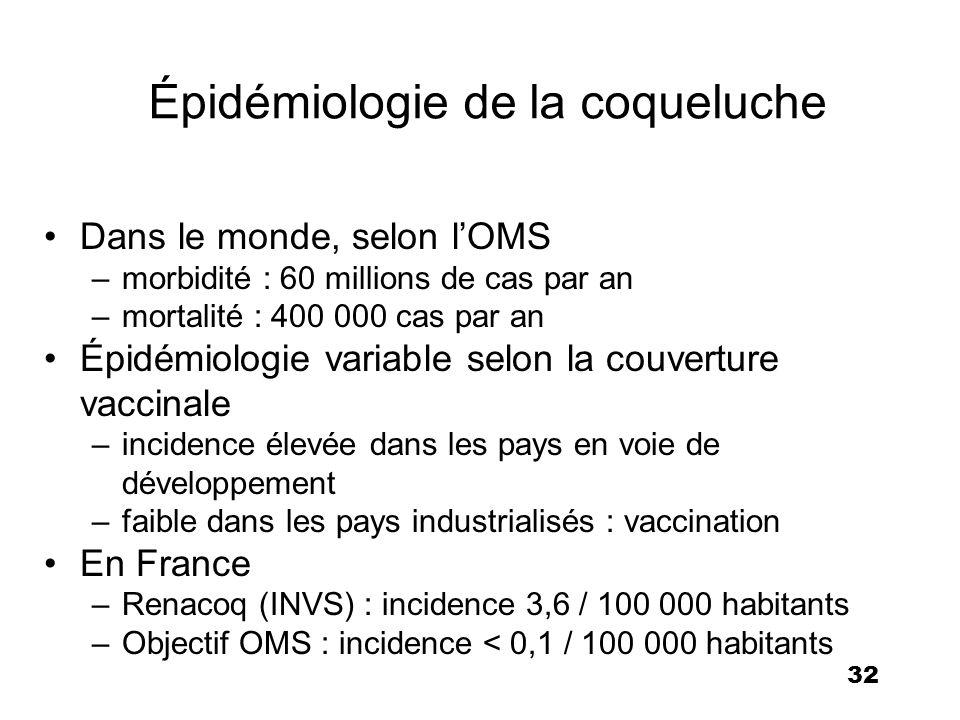 32 Épidémiologie de la coqueluche Dans le monde, selon lOMS –morbidité : 60 millions de cas par an –mortalité : 400 000 cas par an Épidémiologie varia