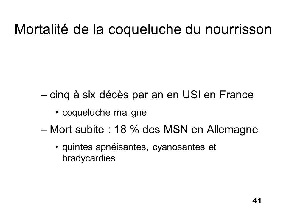 41 Mortalité de la coqueluche du nourrisson –cinq à six décès par an en USI en France coqueluche maligne –Mort subite : 18 % des MSN en Allemagne quin