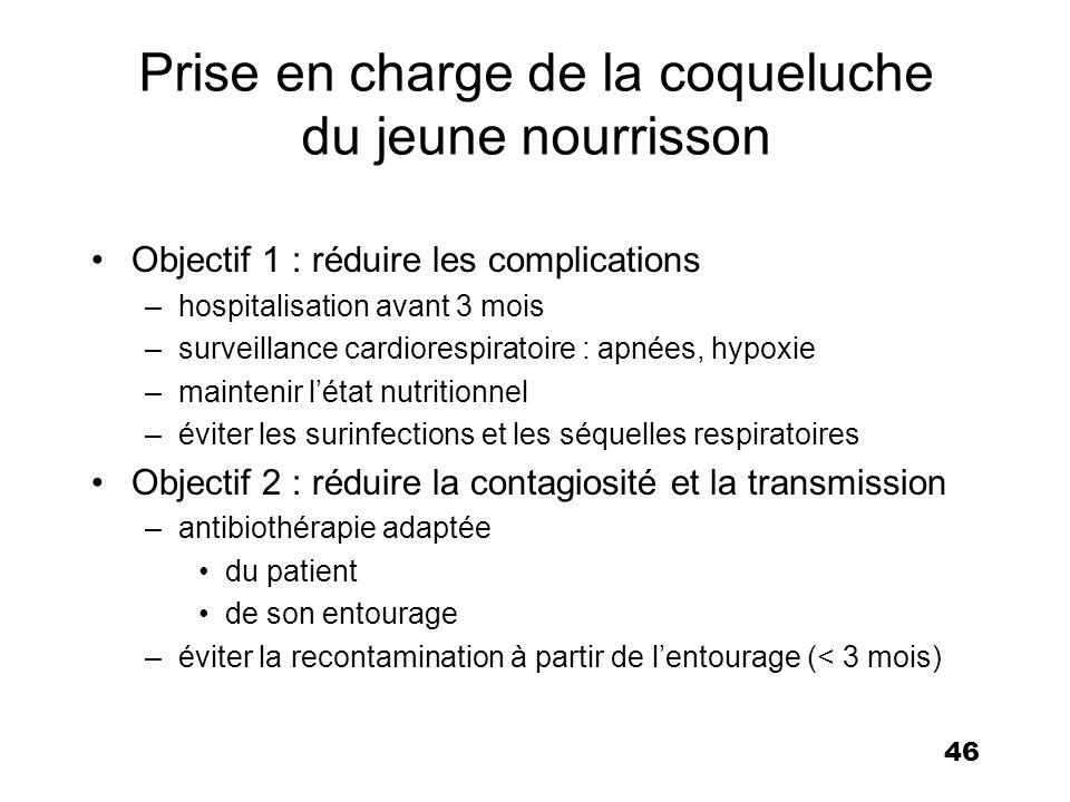 46 Prise en charge de la coqueluche du jeune nourrisson Objectif 1 : réduire les complications –hospitalisation avant 3 mois –surveillance cardiorespi
