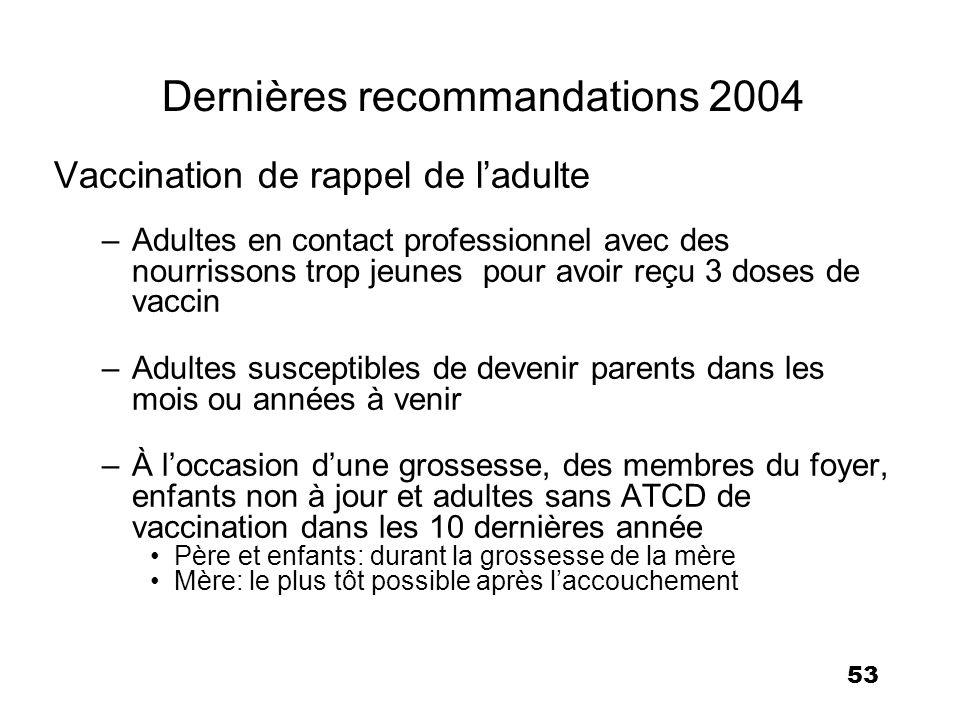 53 Dernières recommandations 2004 Vaccination de rappel de ladulte –Adultes en contact professionnel avec des nourrissons trop jeunes pour avoir reçu