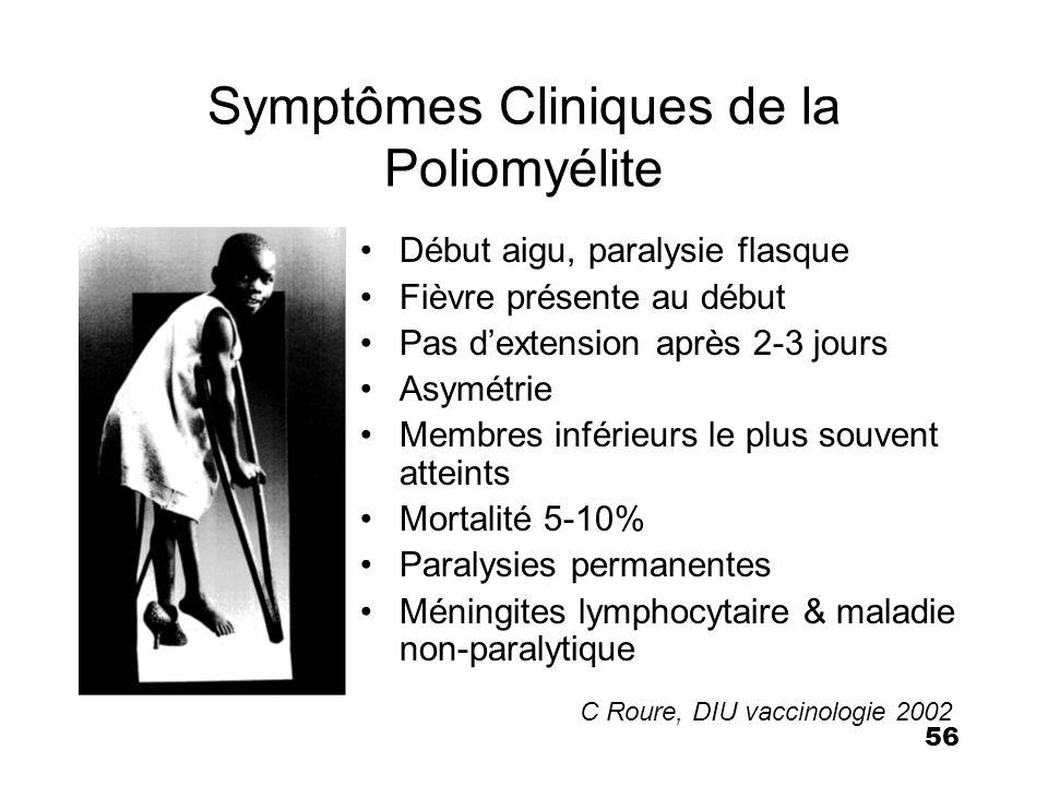 56 Symptômes Cliniques de la Poliomyélite Début aigu, paralysie flasque Fièvre présente au début Pas dextension après 2-3 jours Asymétrie Membres infé