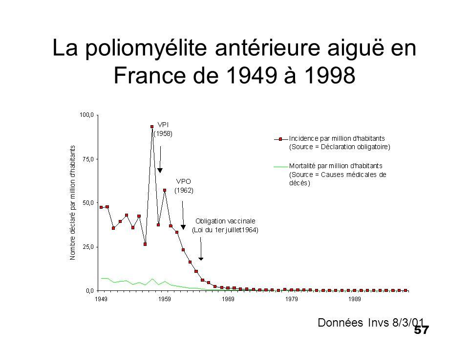 57 La poliomyélite antérieure aiguë en France de 1949 à 1998 Données Invs 8/3/01
