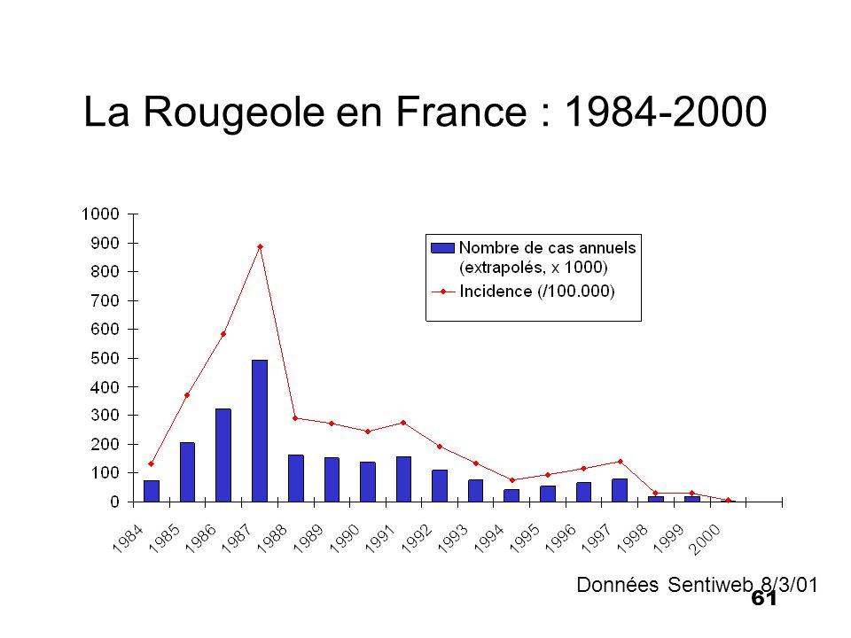 61 La Rougeole en France : 1984-2000 Données Sentiweb 8/3/01