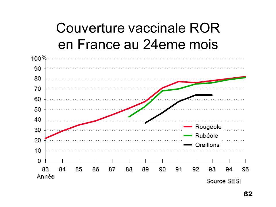 62 Couverture vaccinale ROR en France au 24eme mois