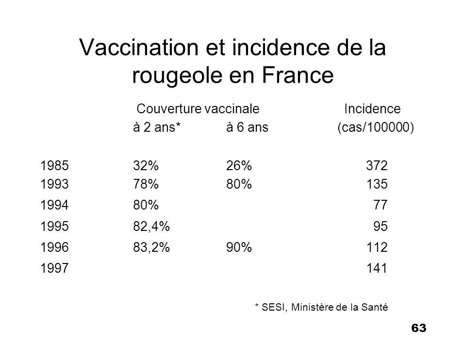 63 Vaccination et incidence de la rougeole en France Couverture vaccinale Incidence à 2 ans*à 6 ans (cas/100000) 198532%26%372 199378%80%135 199480% 7