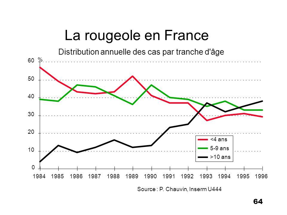 64 La rougeole en France Source : P. Chauvin, Inserm U444 Distribution annuelle des cas par tranche d'âge 0 10 20 30 40 50 60 198419851986198719881989