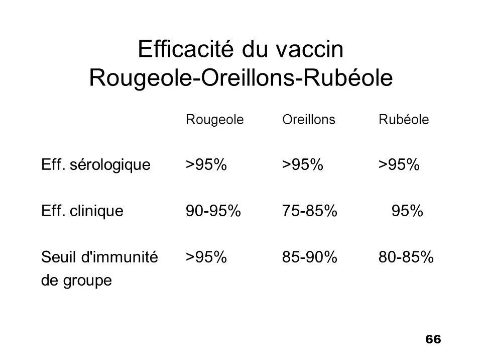 66 Efficacité du vaccin Rougeole-Oreillons-Rubéole RougeoleOreillonsRubéole Eff. sérologique>95%>95%>95% Eff. clinique90-95%75-85% 95% Seuil d'immunit