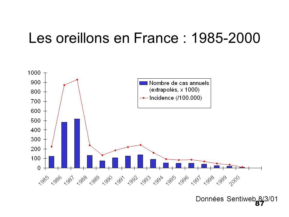 87 Les oreillons en France : 1985-2000 Données Sentiweb 8/3/01