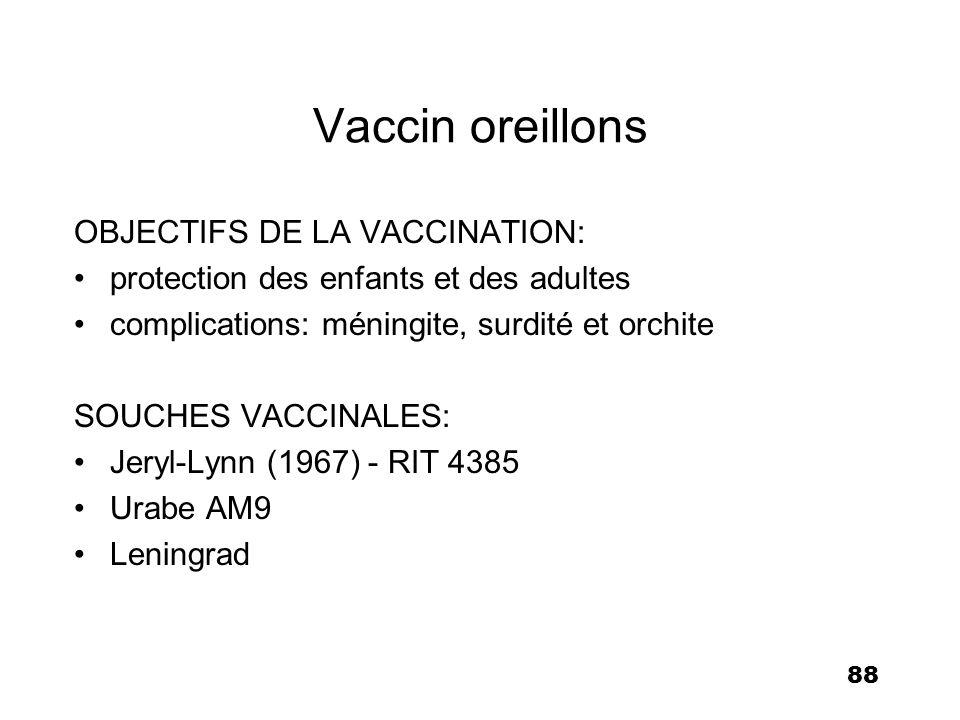 88 Vaccin oreillons OBJECTIFS DE LA VACCINATION: protection des enfants et des adultes complications: méningite, surdité et orchite SOUCHES VACCINALES