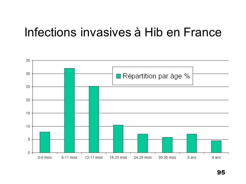 95 Infections invasives à Hib en France