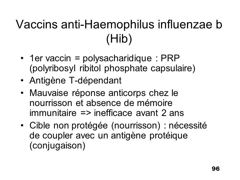 96 Vaccins anti-Haemophilus influenzae b (Hib) 1er vaccin = polysacharidique : PRP (polyribosyl ribitol phosphate capsulaire) Antigène T-dépendant Mau