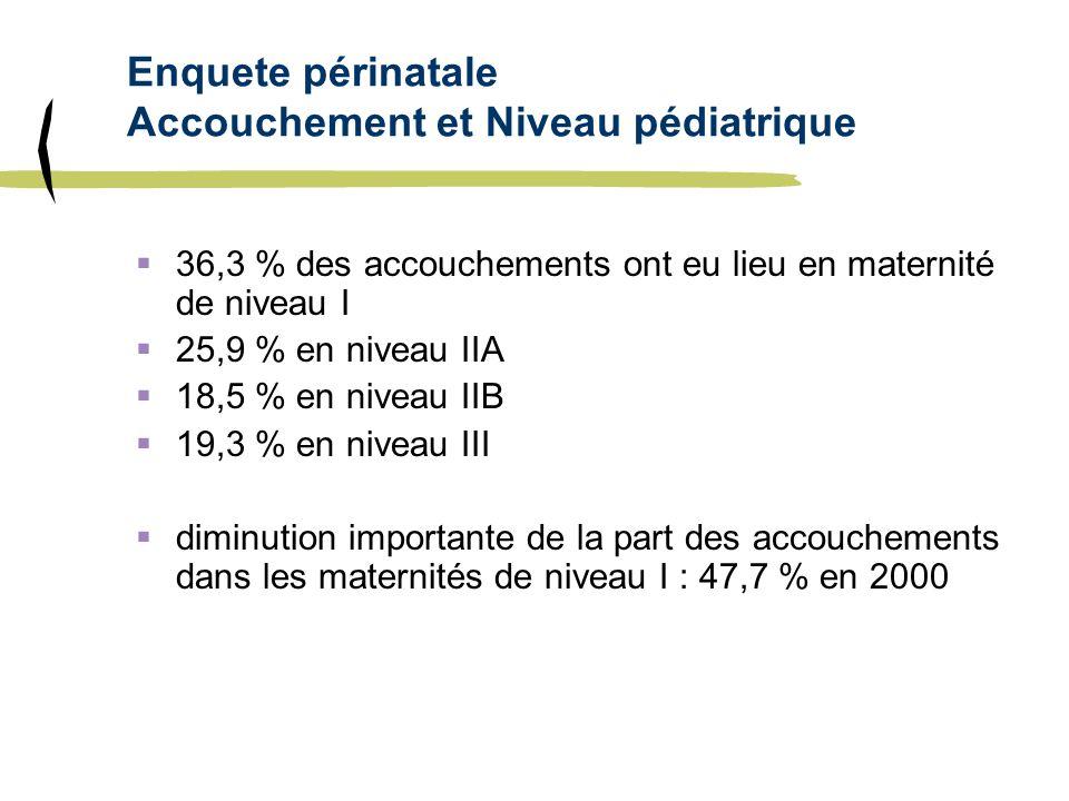 Enquete périnatale Accouchement et Niveau pédiatrique 36,3 % des accouchements ont eu lieu en maternité de niveau I 25,9 % en niveau IIA 18,5 % en niv