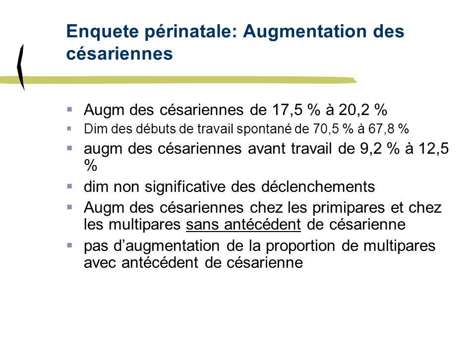 Enquete périnatale: Augmentation des césariennes Augm des césariennes de 17,5 % à 20,2 % Dim des débuts de travail spontané de 70,5 % à 67,8 % augm de
