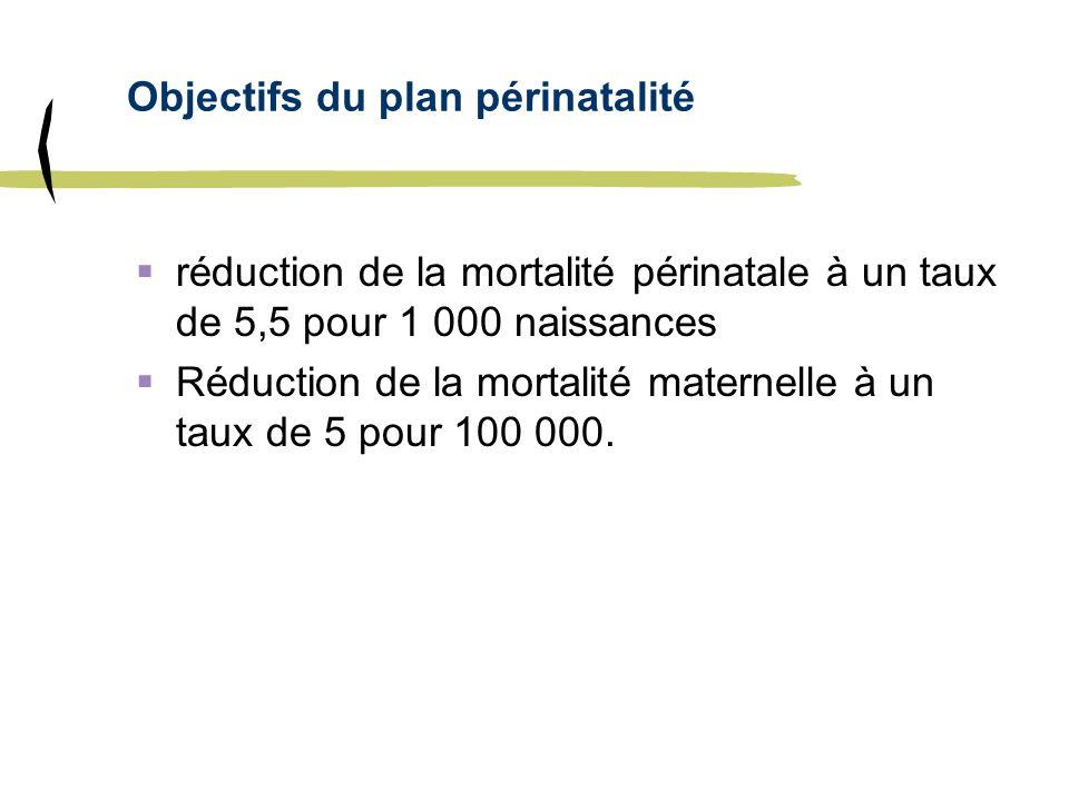 Objectifs du plan périnatalité réduction de la mortalité périnatale à un taux de 5,5 pour 1 000 naissances Réduction de la mortalité maternelle à un t
