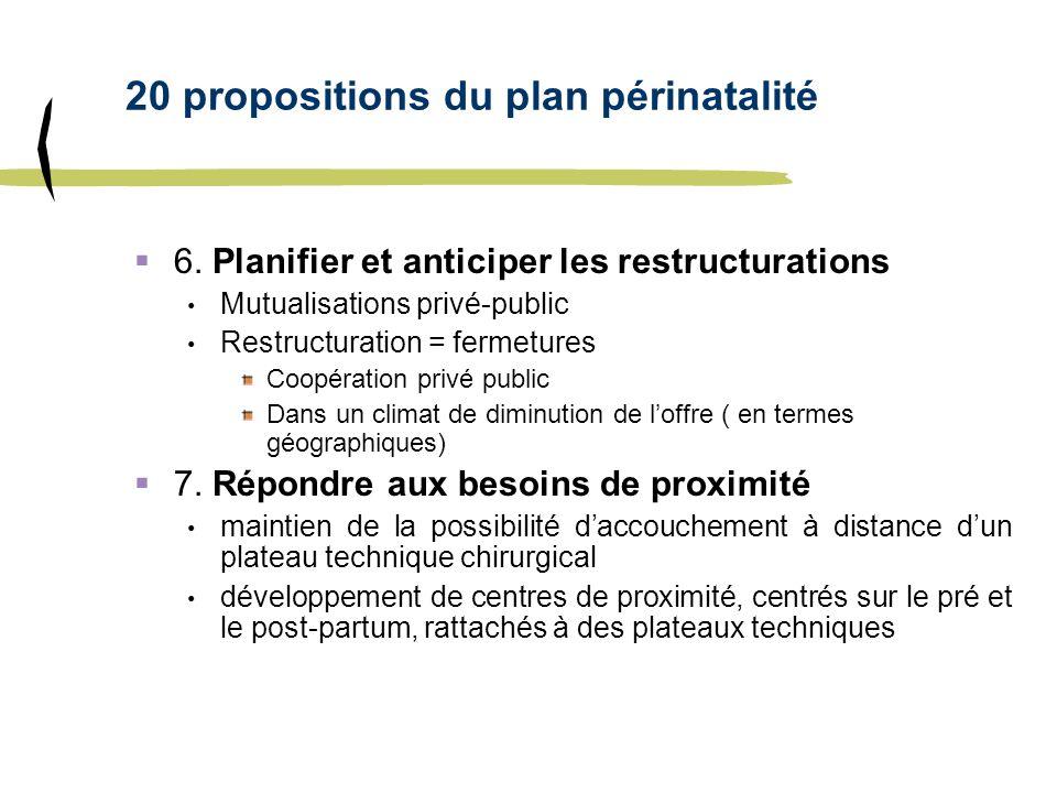 20 propositions du plan périnatalité 6. Planifier et anticiper les restructurations Mutualisations privé-public Restructuration = fermetures Coopérati
