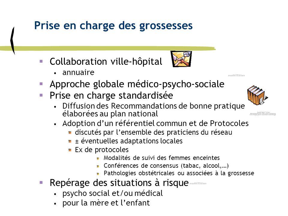Prise en charge des grossesses Collaboration ville-hôpital annuaire Approche globale médico-psycho-sociale Prise en charge standardisée Diffusion des