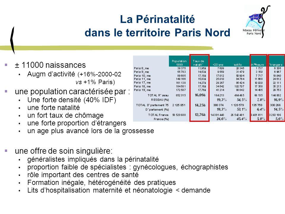 La Périnatalité dans le territoire Paris Nord ± 11000 naissances Augm dactivité (+16%-2000-02 vs +1% Paris) une population caractérisée par : Une fort