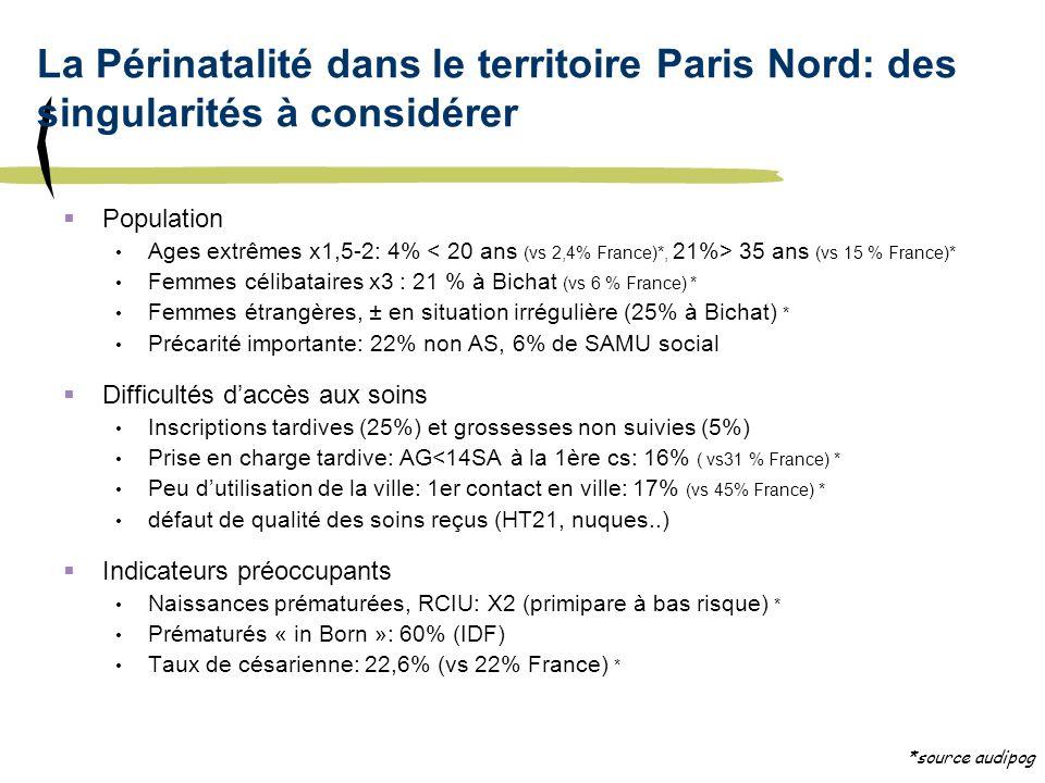 La Périnatalité dans le territoire Paris Nord: des singularités à considérer Population Ages extrêmes x1,5-2: 4% 35 ans (vs 15 % France)* Femmes célib