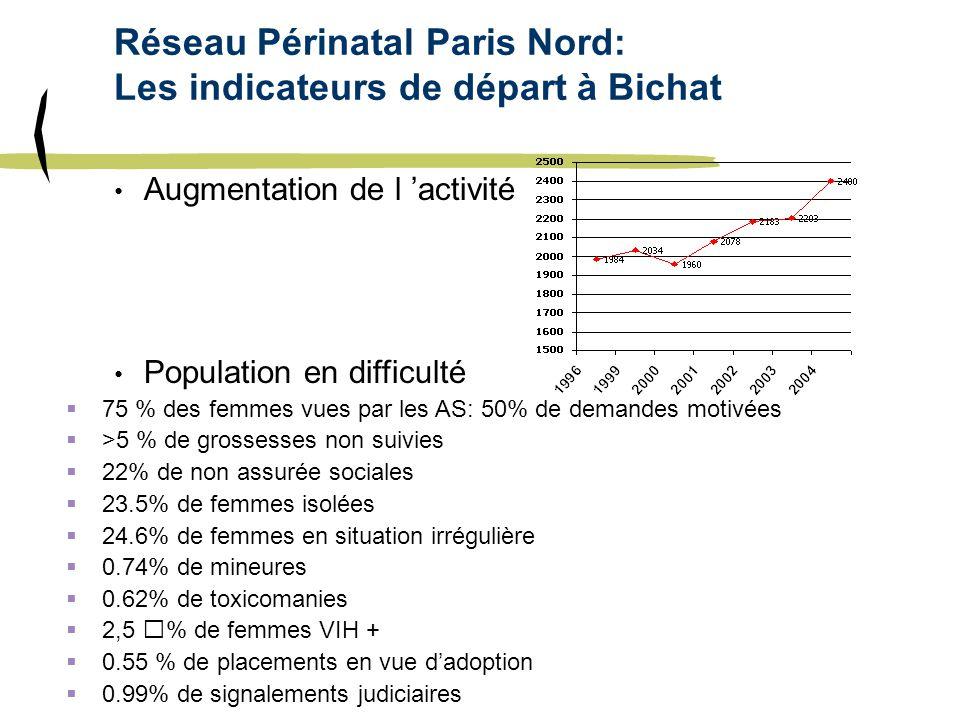Réseau Périnatal Paris Nord: Les indicateurs de départ à Bichat Augmentation de l activité Population en difficulté 75 % des femmes vues par les AS: 5